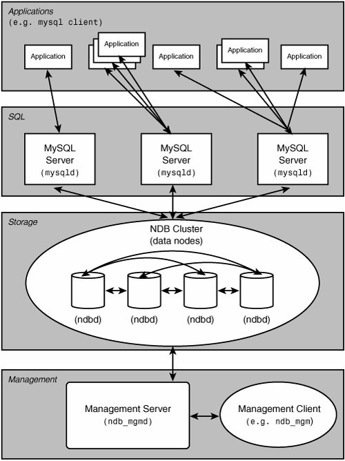 server clusters architecture overview What is couchbase server 3 system overview and architecture 5 an application interacts with a couchbase server cluster through a memcached client library,.